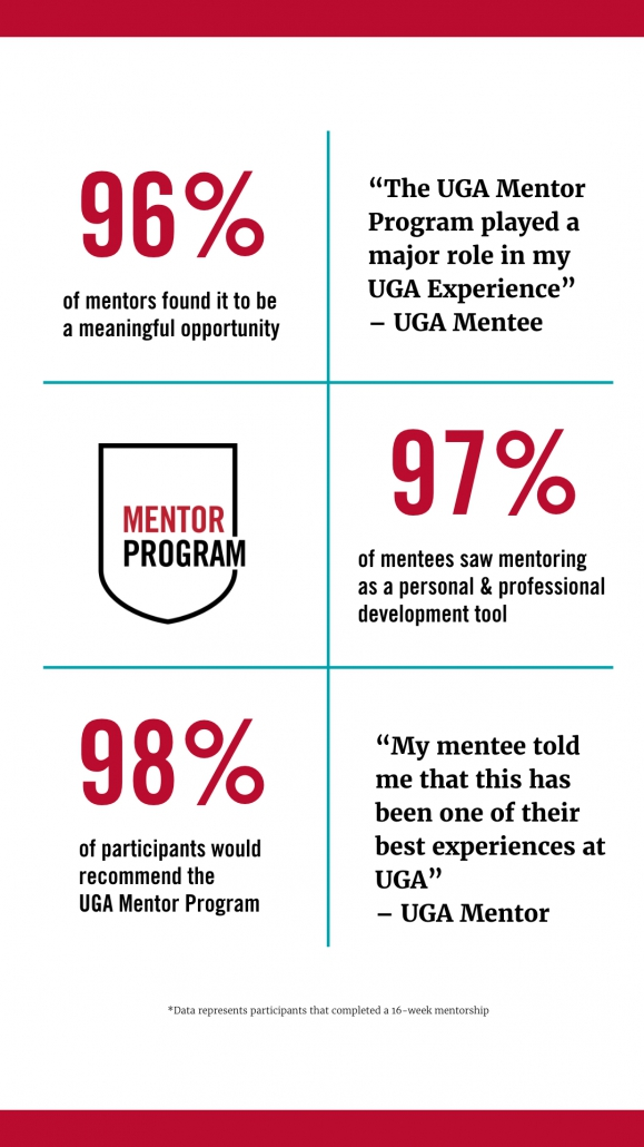 stats from 1st year of UGA Mentor Program